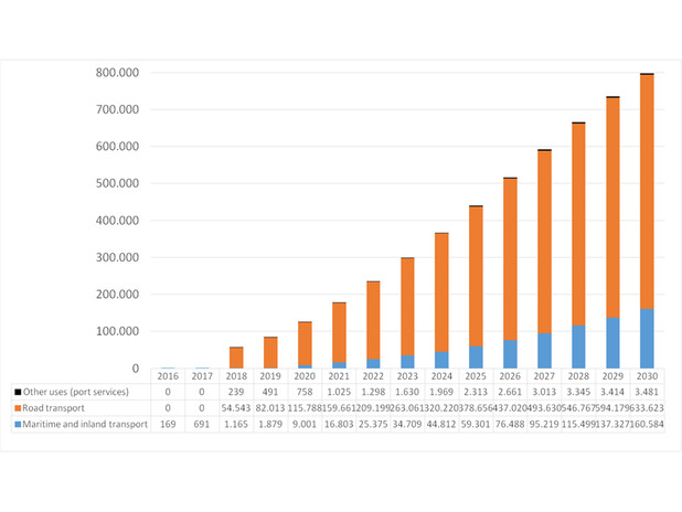 Previsione consumo GNL nei porti NAPA per tipologia di impiego – scenario a regi