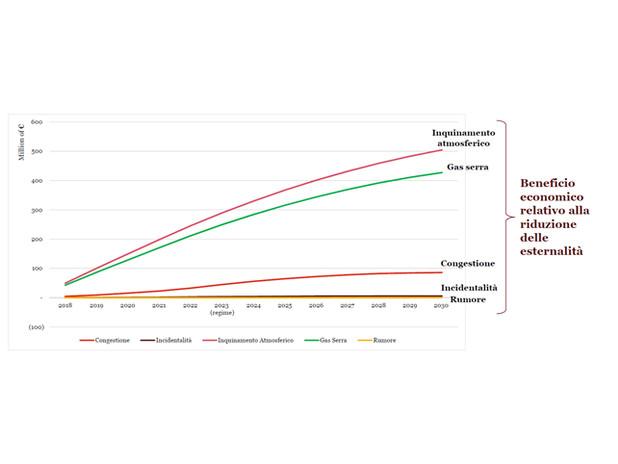 benefici del progetto in termini di riduzione di Gas serra e dell'inquinamento a