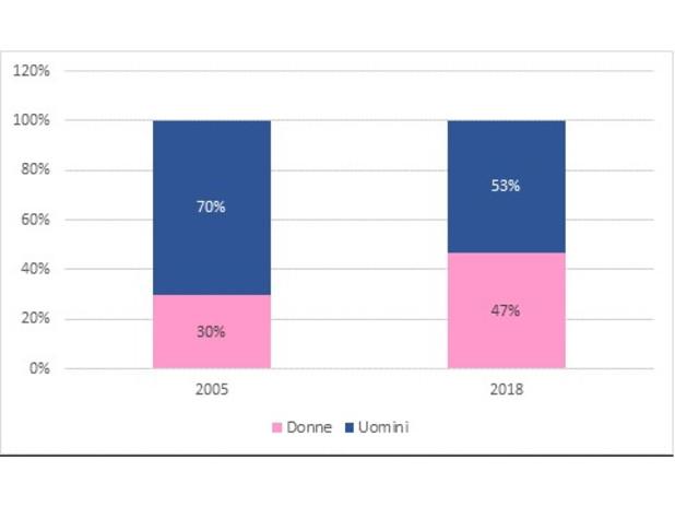 Crescita percentuale dell'occupazione femminile in AdSP