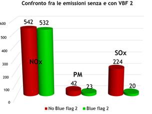 Confronto tra le emissioni senza e con Venice Blue Flag 2