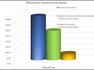 Efficacia del trattamento proposto